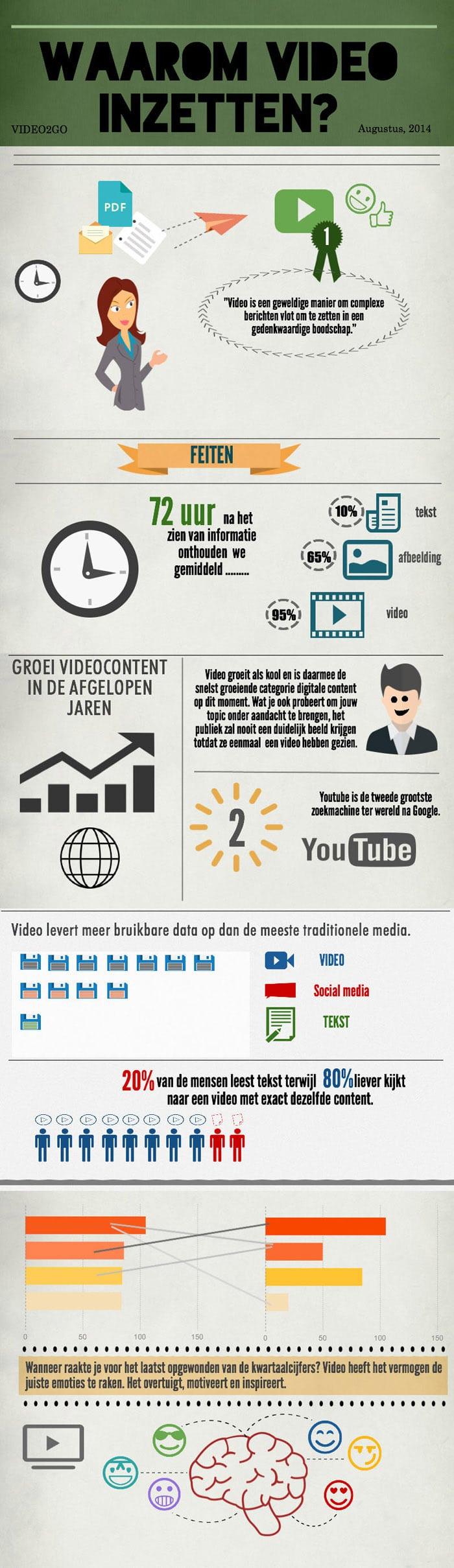 infographic animatie video laten maken